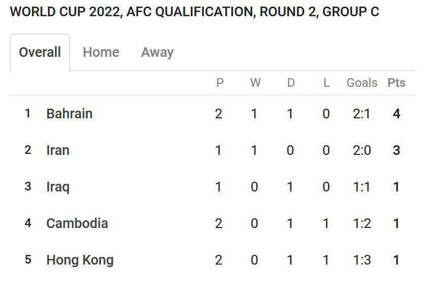 جدول جام جهانی
