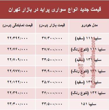 قیمت جدید انواع پراید در بازار تهران