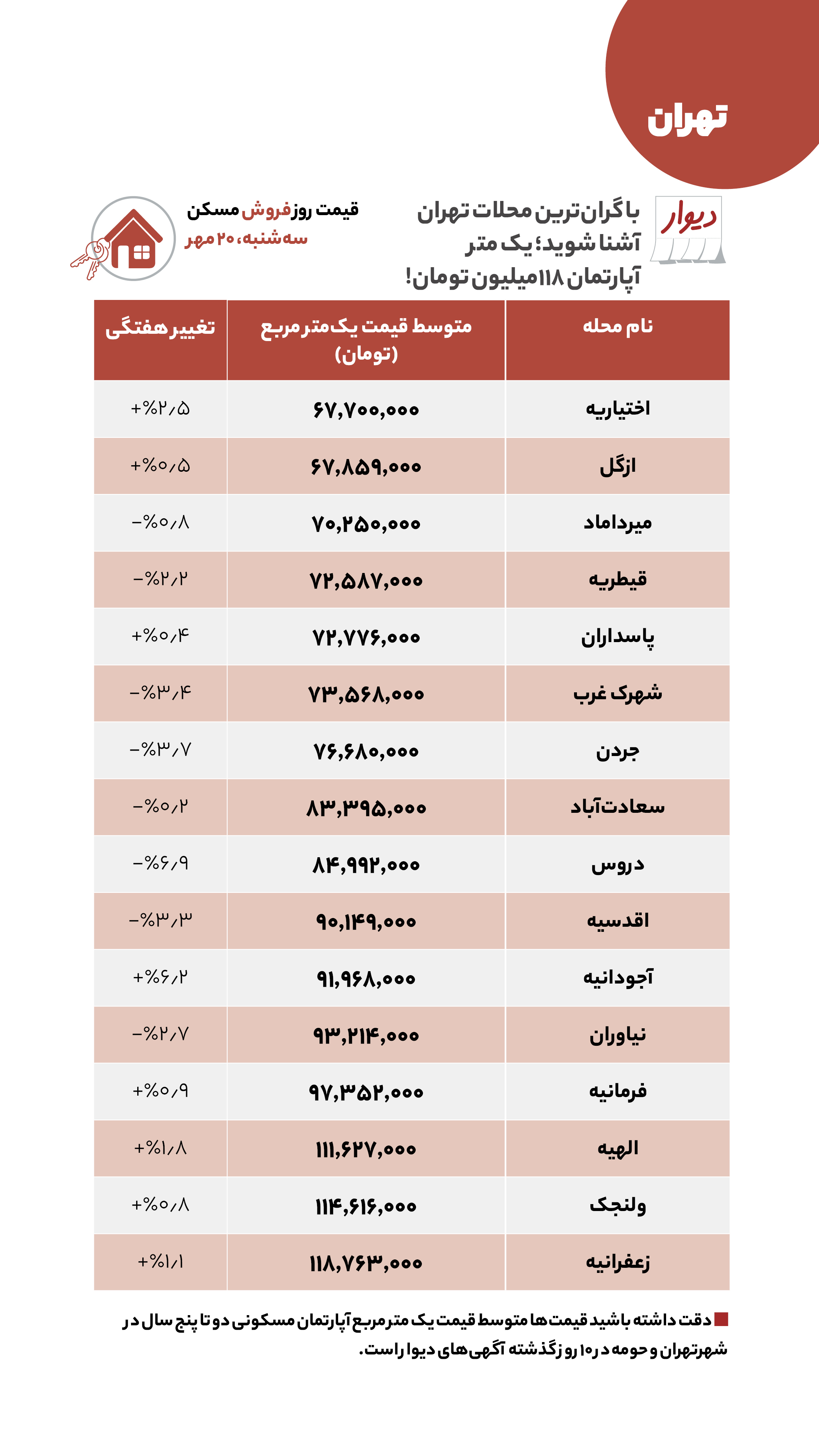 مظنه خرید هر متر مربع آپارتمان مسکونی در شمال پایتخت + جدول