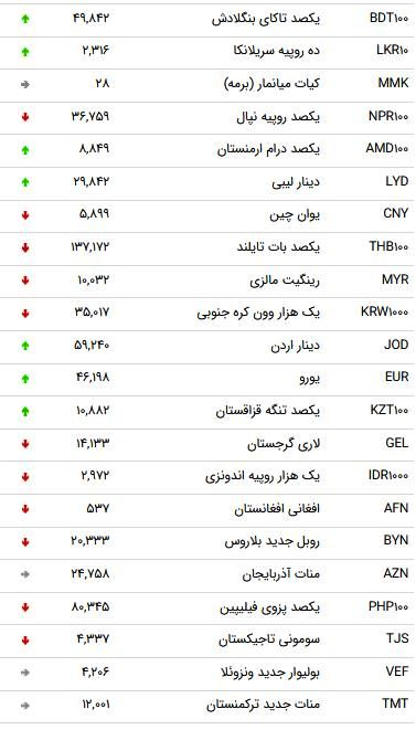 نرخ 47 ارز بین بانکی در سوم مهر 98/