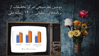 نتایج نظرسنجی سریال ها و برنامه های ماه رمضان مشخص شد