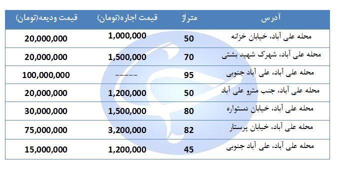 اجاره نشینی در منطقه علی آباد چقدر هزینه دارد؟ + جدول