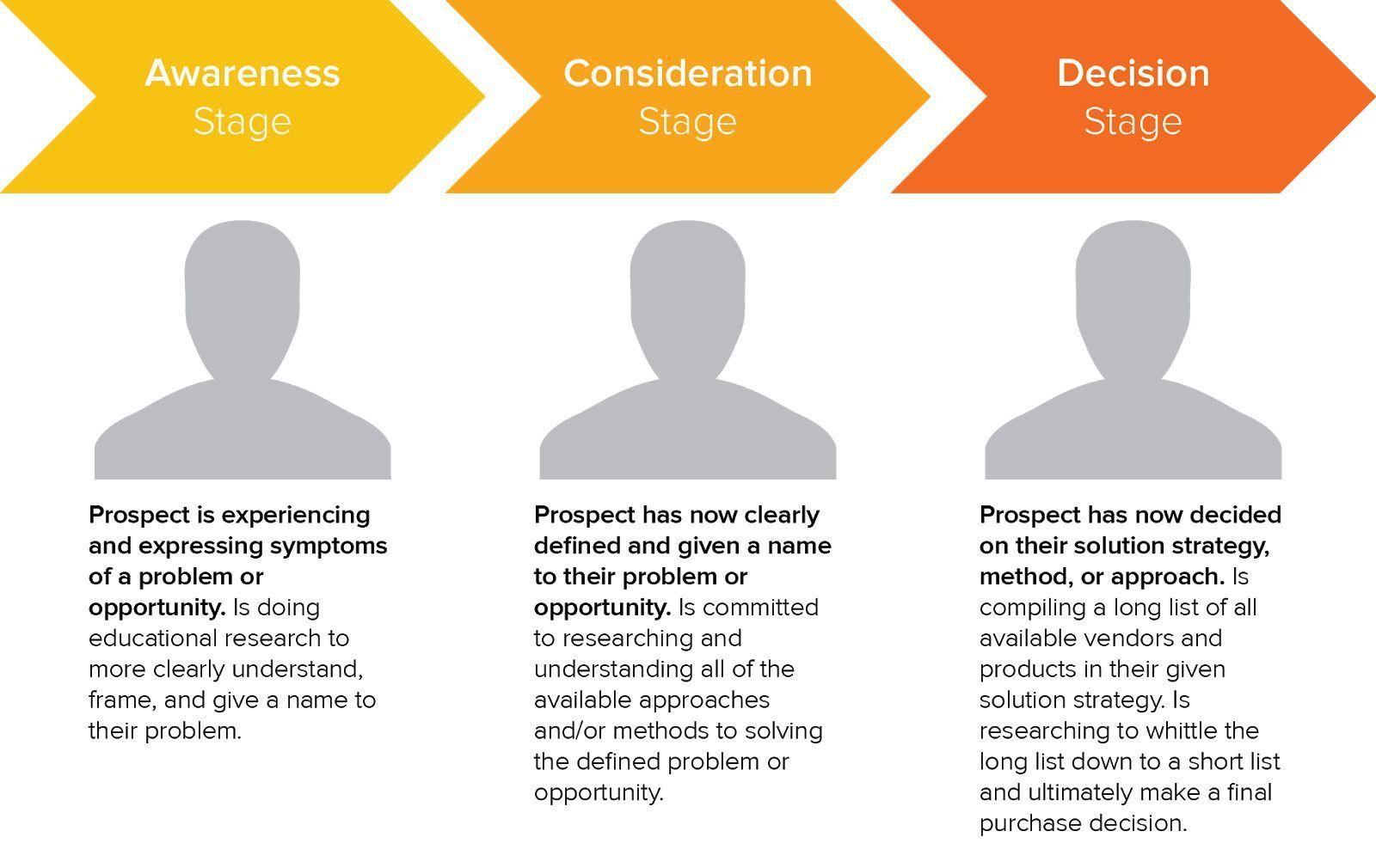 مراحل پیشروی مشتری در تولید محتوا