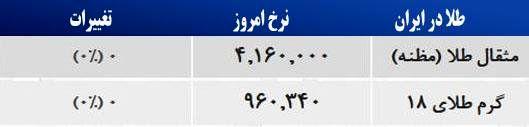 قیمت طلا در بازار تهران