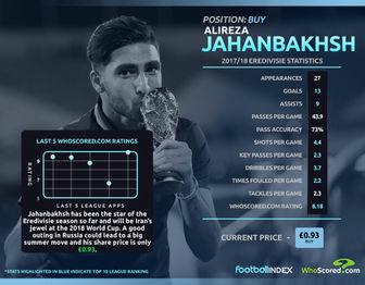 یک فوتبالیست ایرانی در میان 5 پدیده جام جهانی 2018