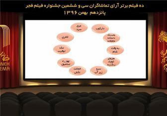 10 فیلم برتر آرای تماشاگران فجر 36