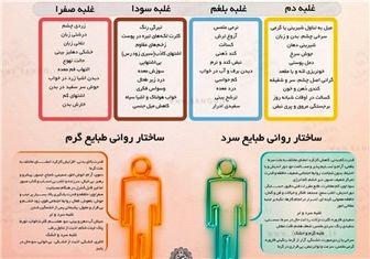 راههای تشخیص عوامل ۱۰گانه مزاج انسان