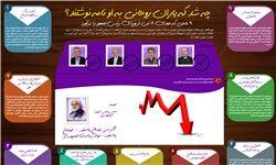 پشت پرده نامهنگاری ۴ وزیر دولت به روحانی چیست؟ + اینفوگرافیک