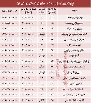 خانه های زیر 150 میلیون در تهران + جدول