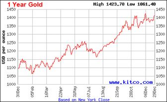 نمودار رشد چند فلز گرانبها طی ۵ سال گذشته
