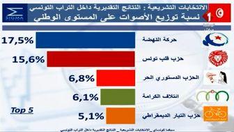 جایگاه نخست جنبش النهضه تونس در انتخابات پارلمانی