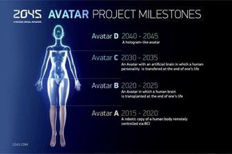 اگر تا ۲۰۴۵ زنده بمانید، احتمالاً دیگر نخواهید مُرد!