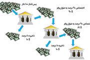 بانکداری ذخیره کسری چیست؟+ ویدئو