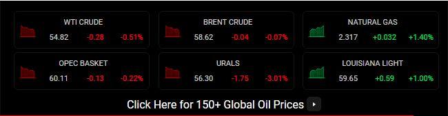 طلا در بازار جهانی گران شد/ بررسی قیمت انواع نفت