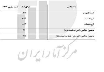 عامل های رکود در اقتصاد ایران چیست؟