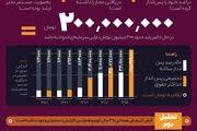 دارایی مجاز یک مسئول جمهوری اسلامی چقدر میتواند باشد؟/ اینفوگرافیک