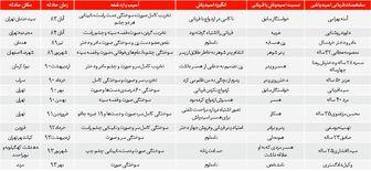 آمار اسید پاشی و قربانیان آن در ایران
